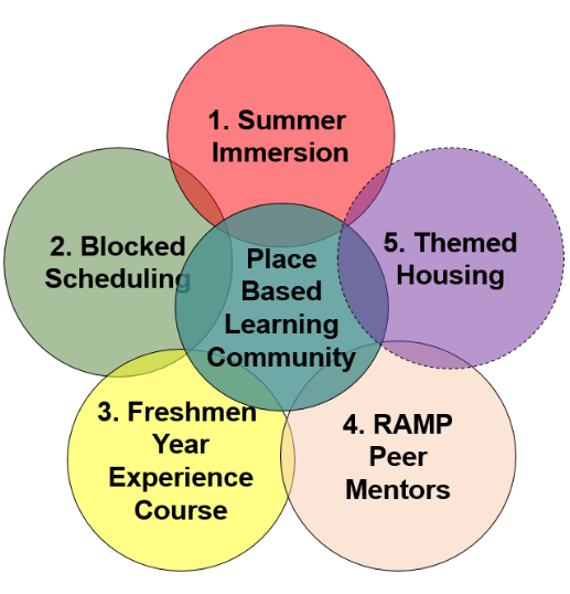 Diagram representing the five components of our Place-Based Learning Communities